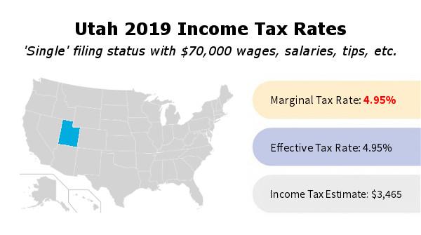 Utah Income Tax Rate And Brackets 2019
